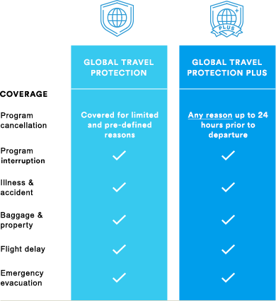 Global Travel Protection plan coverage breakdown